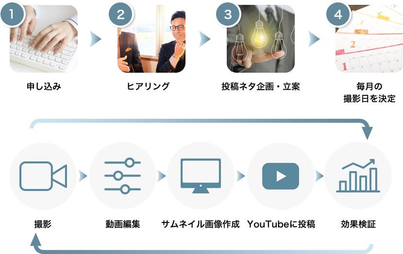申し込み・ヒアリング・撮影内容企画・毎月の撮影日を決定・撮影 ・編集 ・サムネイル作成 ・YouTubeに投稿 ・効果検証